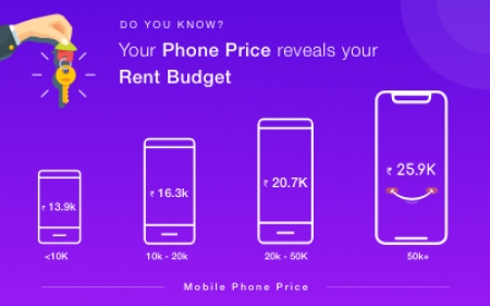 Customers using high-end mobile phones ready to pay more rent in India; suggests data study