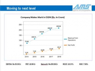 Apollo Micro Systems Cashes on ESDM Industry boom